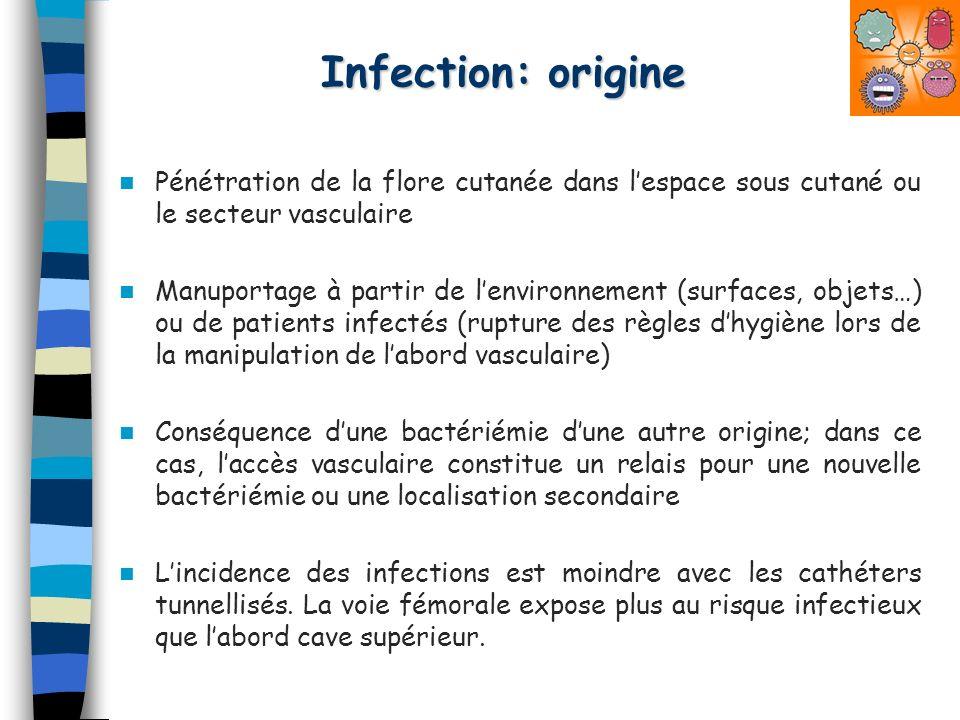 Infection: origine Pénétration de la flore cutanée dans l'espace sous cutané ou le secteur vasculaire.