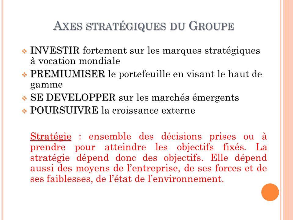 Axes stratégiques du Groupe
