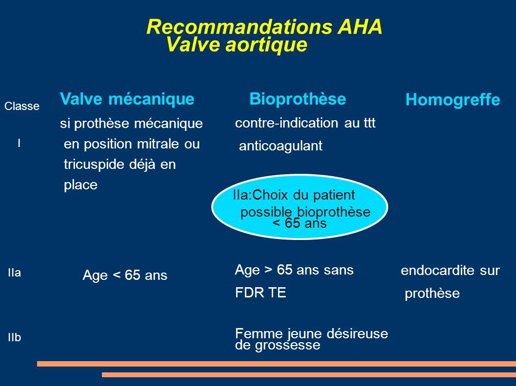 Recommandations AHA Valve aortique