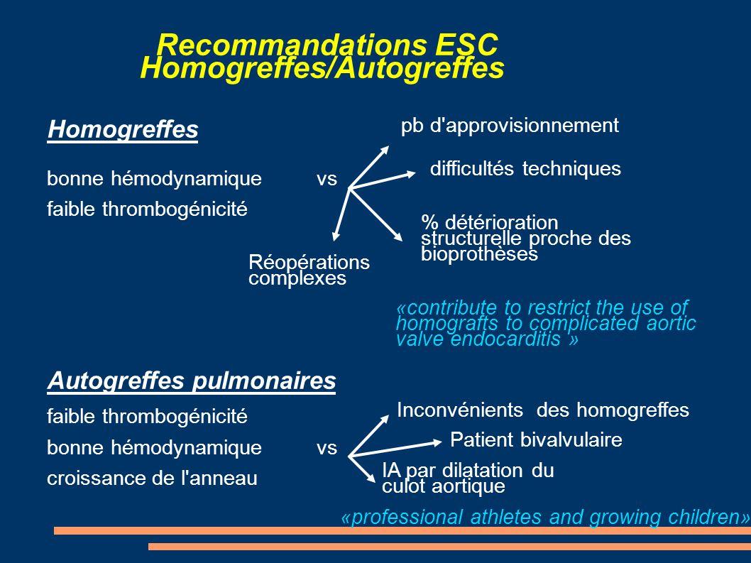 Recommandations ESC Homogreffes/Autogreffes