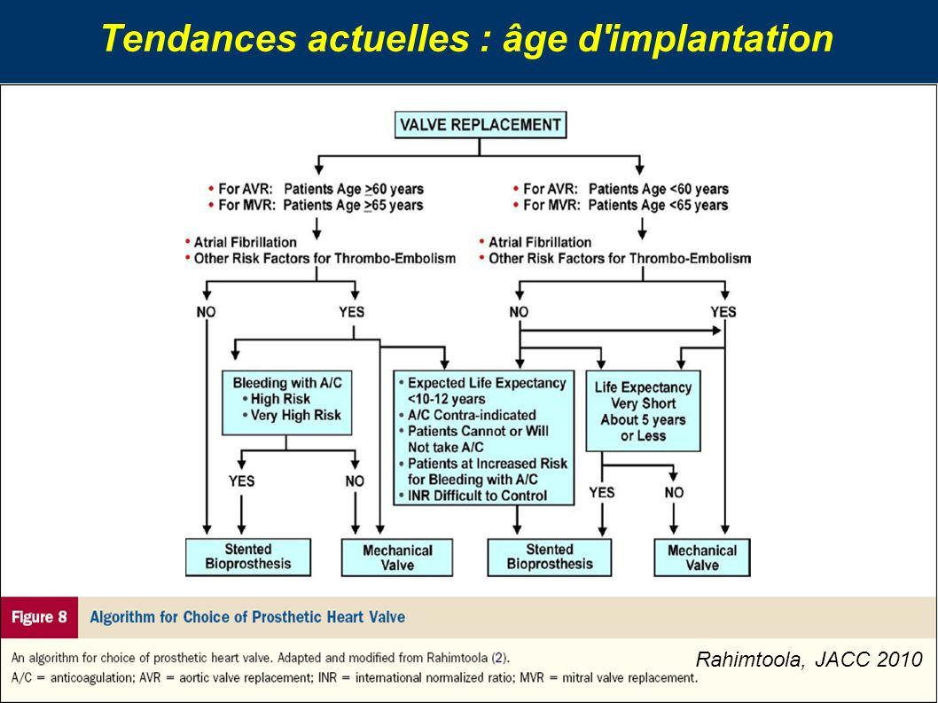 Tendances actuelles : âge d implantation
