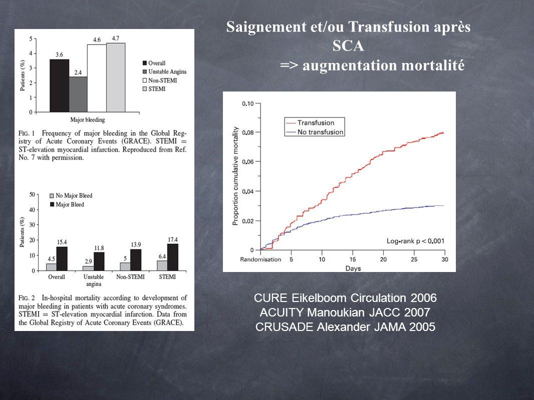 Saignement et/ou Transfusion après SCA => augmentation mortalité