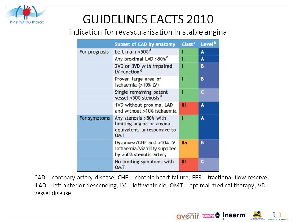 GUIDELINES EACTS 2010 indication for revascularisation in stable angina