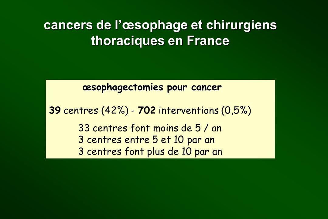 cancers de l'œsophage et chirurgiens