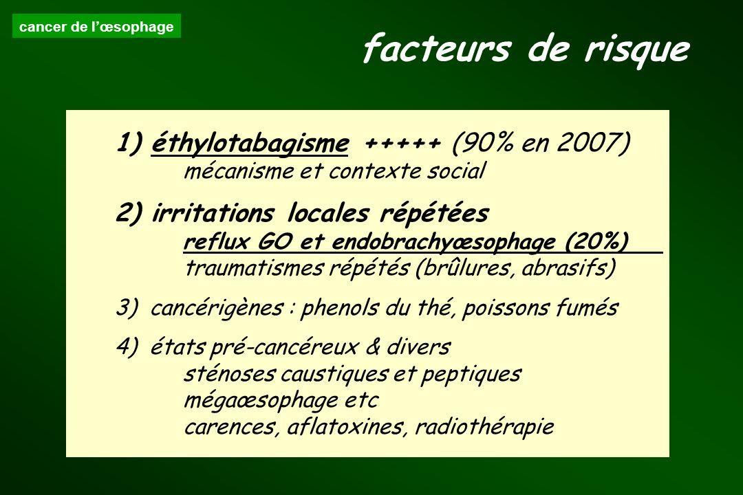 facteurs de risque 1) éthylotabagisme +++++ (90% en 2007)