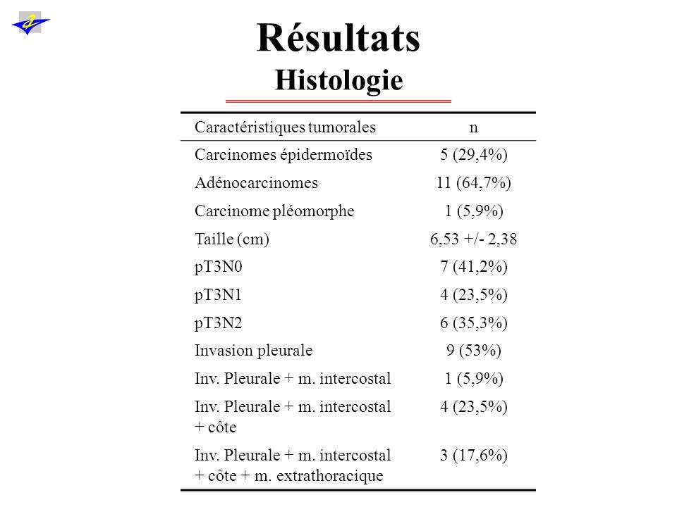 Résultats Histologie Caractéristiques tumorales n