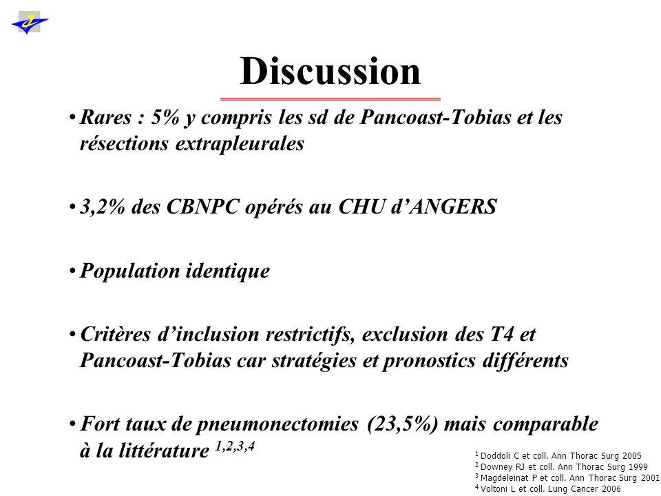 Discussion Rares : 5% y compris les sd de Pancoast-Tobias et les résections extrapleurales. 3,2% des CBNPC opérés au CHU d'ANGERS.