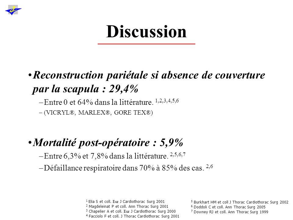 Discussion Reconstruction pariétale si absence de couverture par la scapula : 29,4% Entre 0 et 64% dans la littérature. 1,2,3,4,5,6.