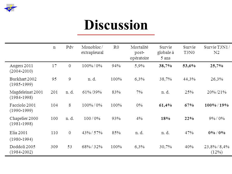 Discussion n Pdv Monobloc / extrapleural R0 Mortalité post-opératoire