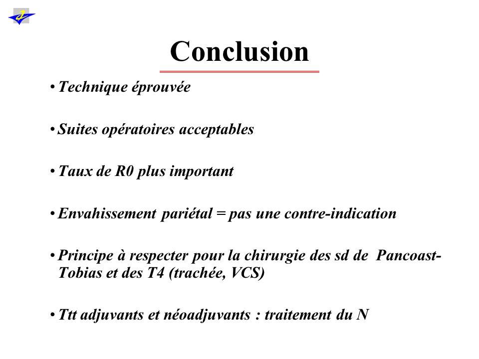 Conclusion Technique éprouvée Suites opératoires acceptables