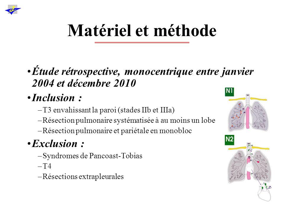 Matériel et méthode Étude rétrospective, monocentrique entre janvier 2004 et décembre 2010. Inclusion :