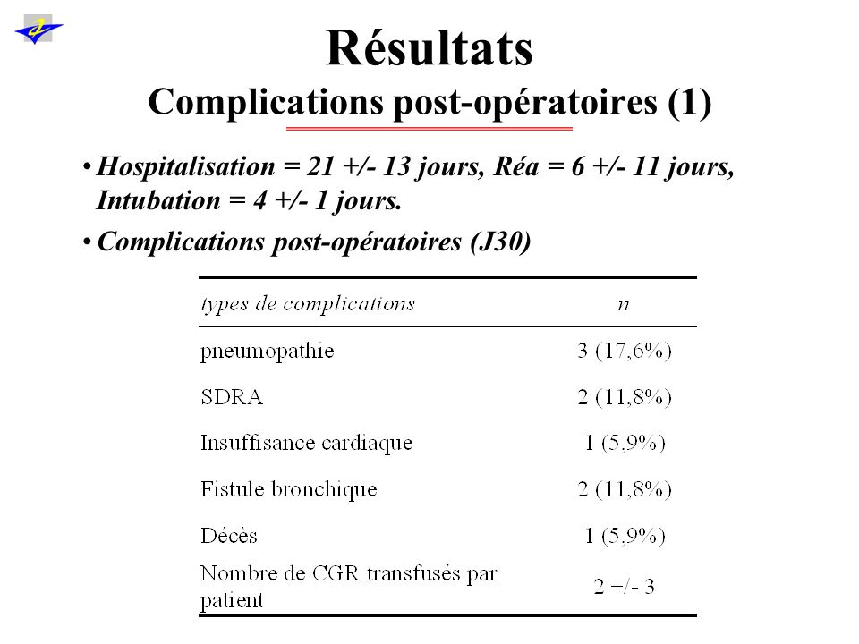 Résultats Complications post-opératoires (1)