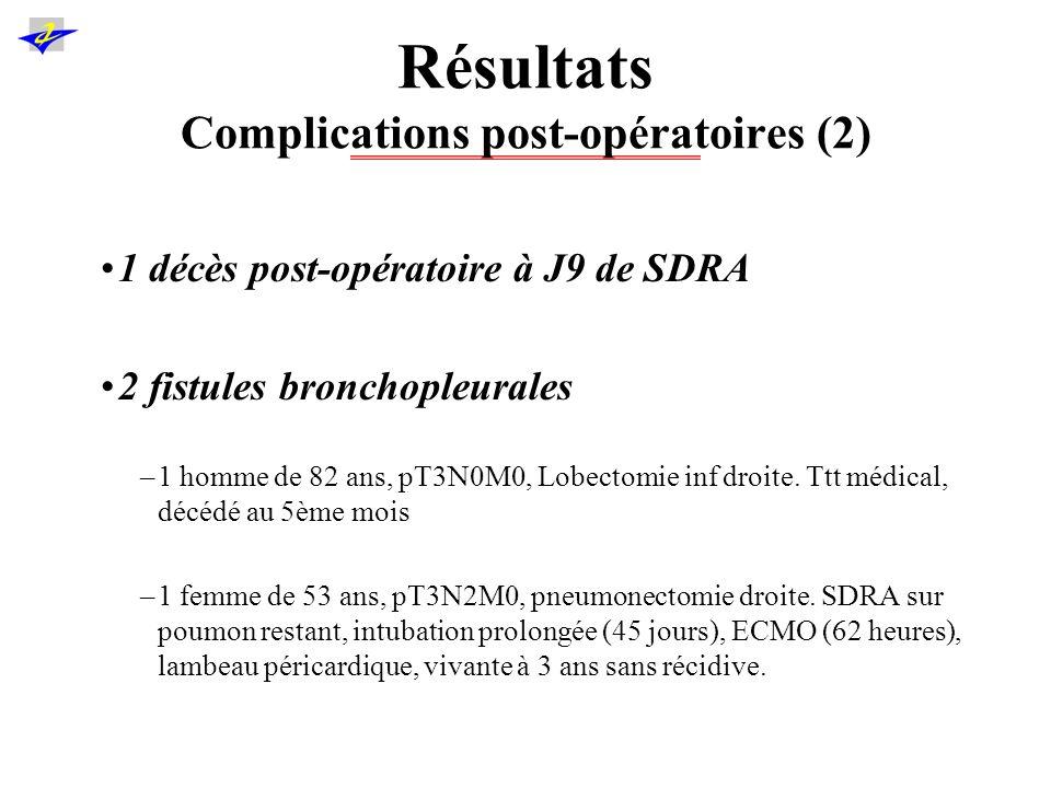 Résultats Complications post-opératoires (2)