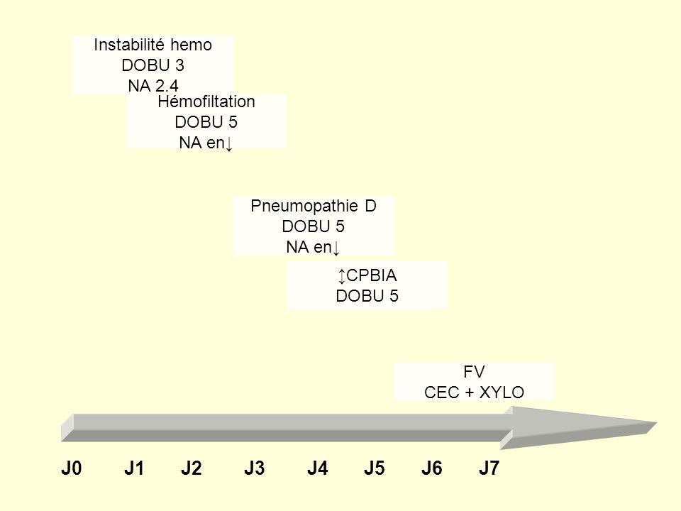 Instabilité hemoDOBU 3. NA 2.4. Hémofiltation. DOBU 5. NA en↓ Pneumopathie D. DOBU 5. NA en↓ ↕CPBIA.