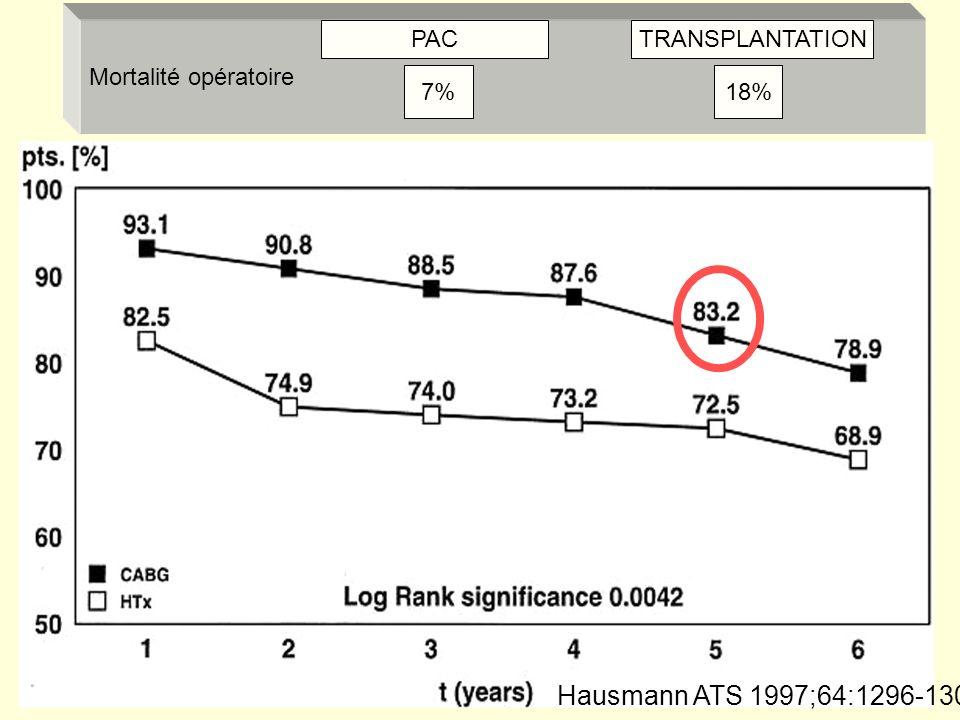 Hausmann ATS 1997;64:1296-1301 Mortalité opératoire PAC