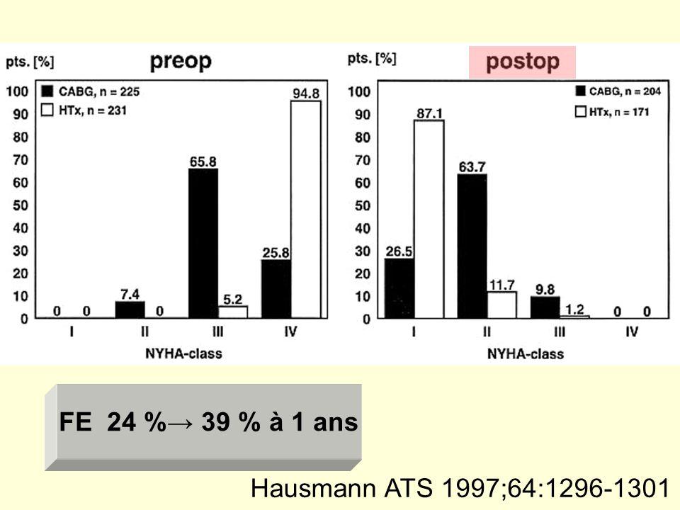 FE 24 %→ 39 % à 1 ans Hausmann ATS 1997;64:1296-1301
