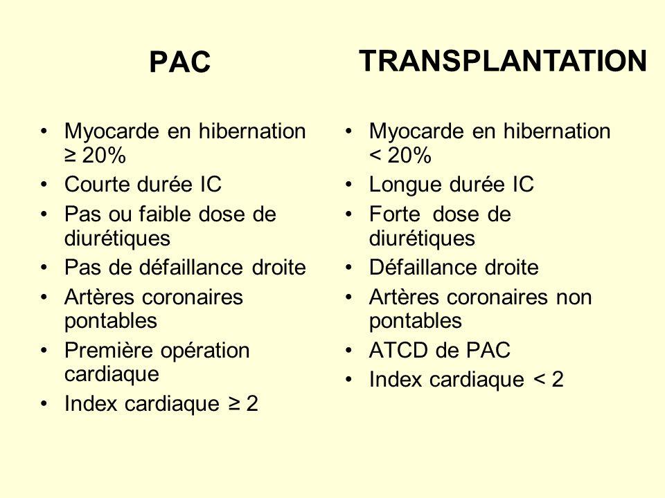 PAC TRANSPLANTATION Myocarde en hibernation ≥ 20% Courte durée IC