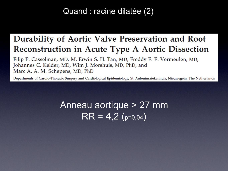Anneau aortique > 27 mm RR = 4,2 (p=0,04)