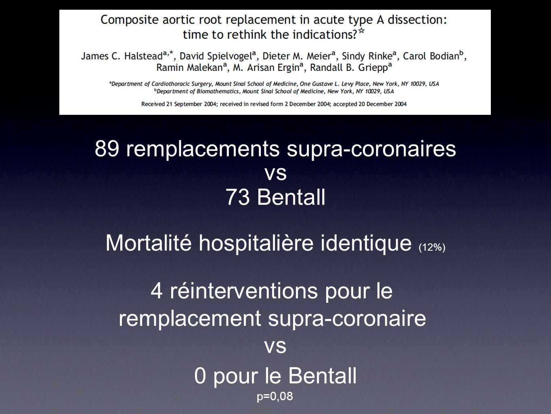 89 remplacements supra-coronaires vs 73 Bentall