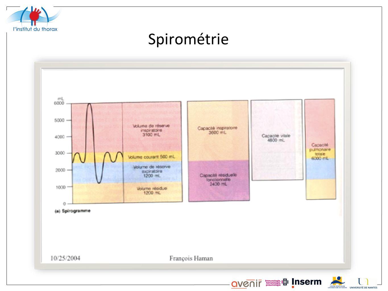 Spirométrie