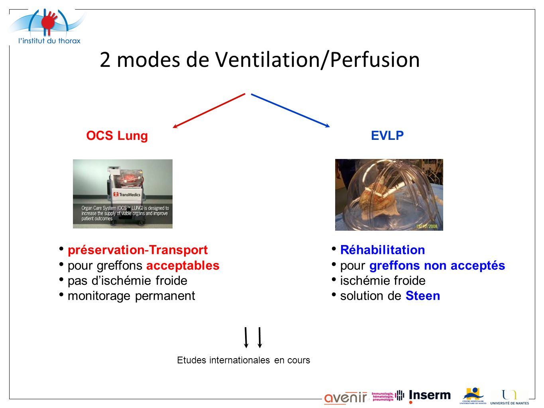 2 modes de Ventilation/Perfusion