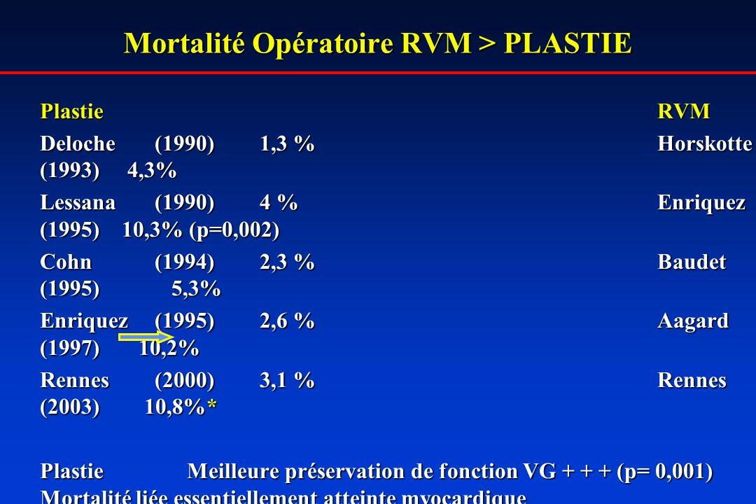 Mortalité Opératoire RVM > PLASTIE