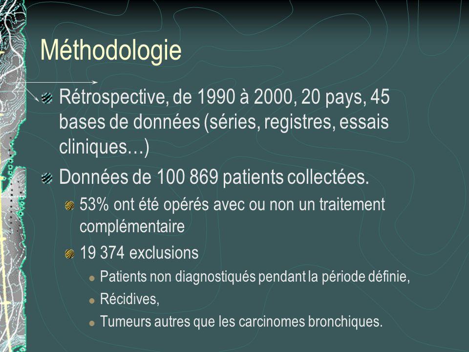 Méthodologie Rétrospective, de 1990 à 2000, 20 pays, 45 bases de données (séries, registres, essais cliniques…)
