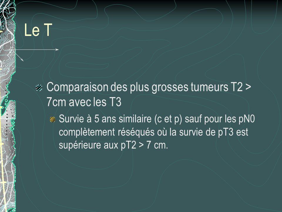 Le T Comparaison des plus grosses tumeurs T2 > 7cm avec les T3