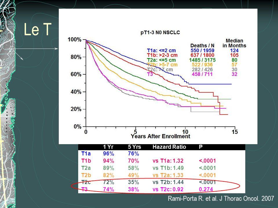 Le T Rami-Porta R. et al. J Thorac Oncol. 2007 1 Yr 5 Yrs Hazard Ratio
