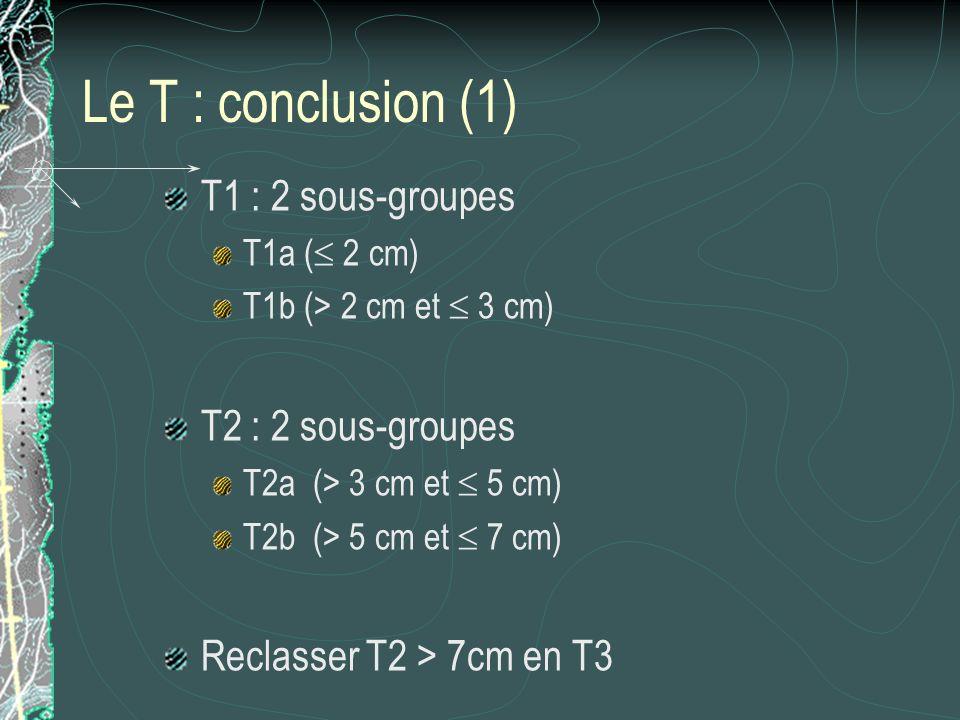 Le T : conclusion (1) T1 : 2 sous-groupes T2 : 2 sous-groupes