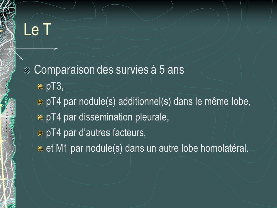 Le T Comparaison des survies à 5 ans pT3,