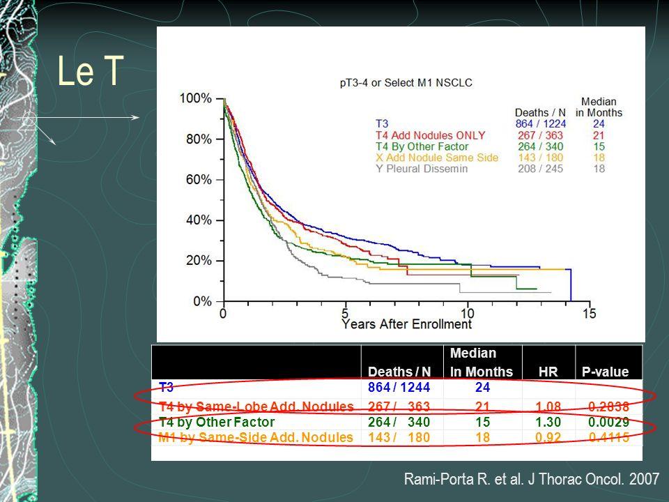 Le T Rami-Porta R. et al. J Thorac Oncol. 2007 Deaths / N Median