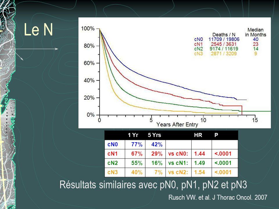 Le N Résultats similaires avec pN0, pN1, pN2 et pN3