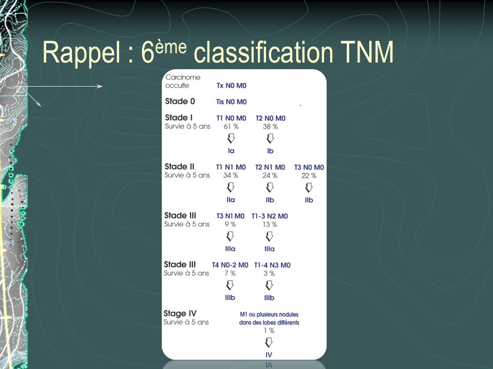 Rappel : 6ème classification TNM