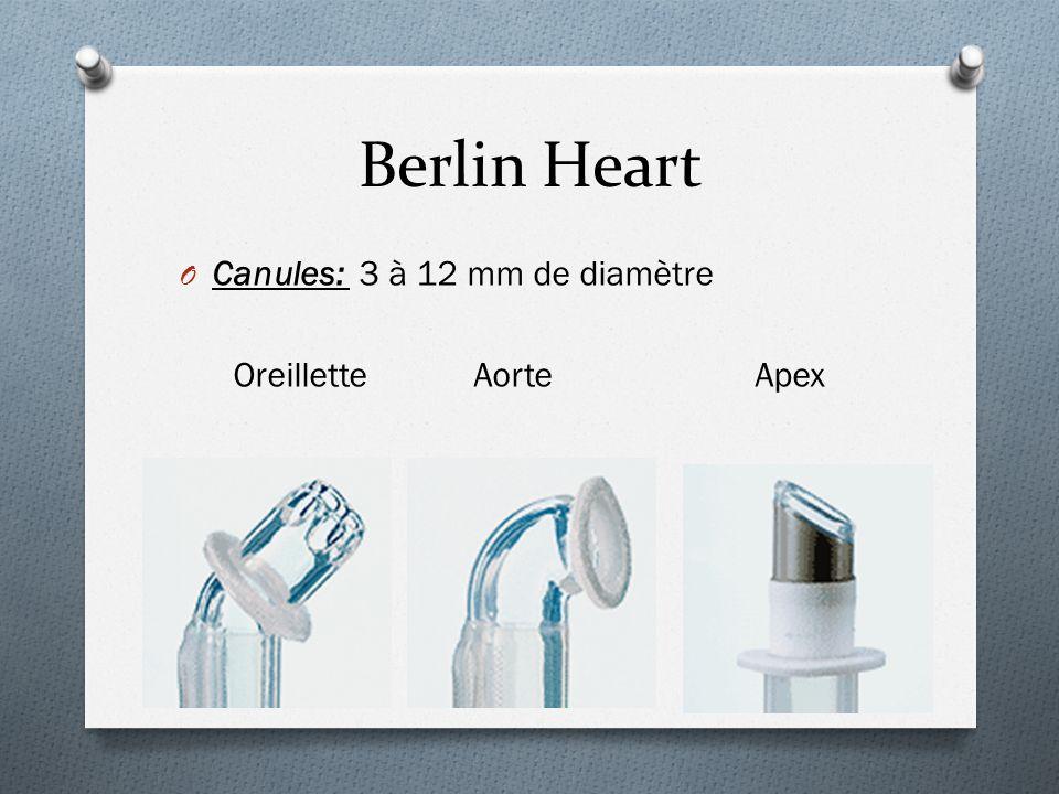 Berlin Heart Canules: 3 à 12 mm de diamètre Oreillette Aorte Apex