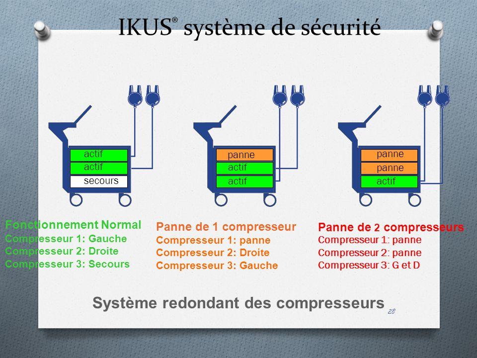 IKUS® système de sécurité