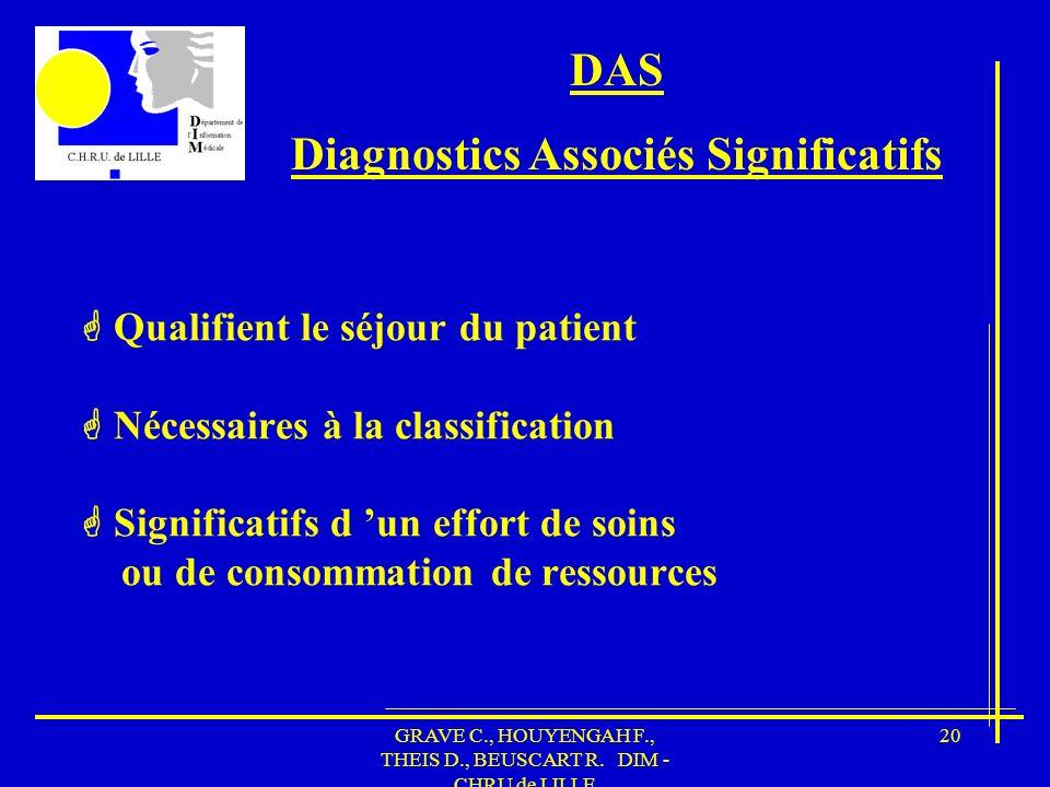 Diagnostics Associés Significatifs