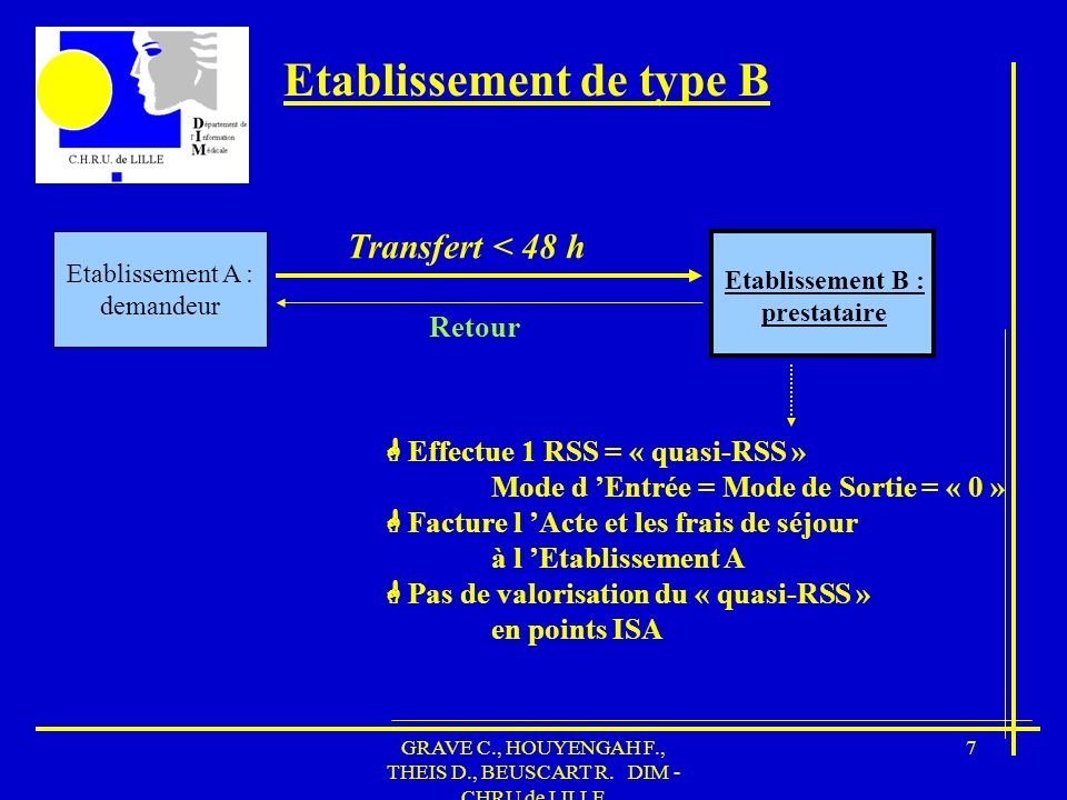 GRAVE C., HOUYENGAH F., THEIS D., BEUSCART R. DIM - CHRU de LILLE