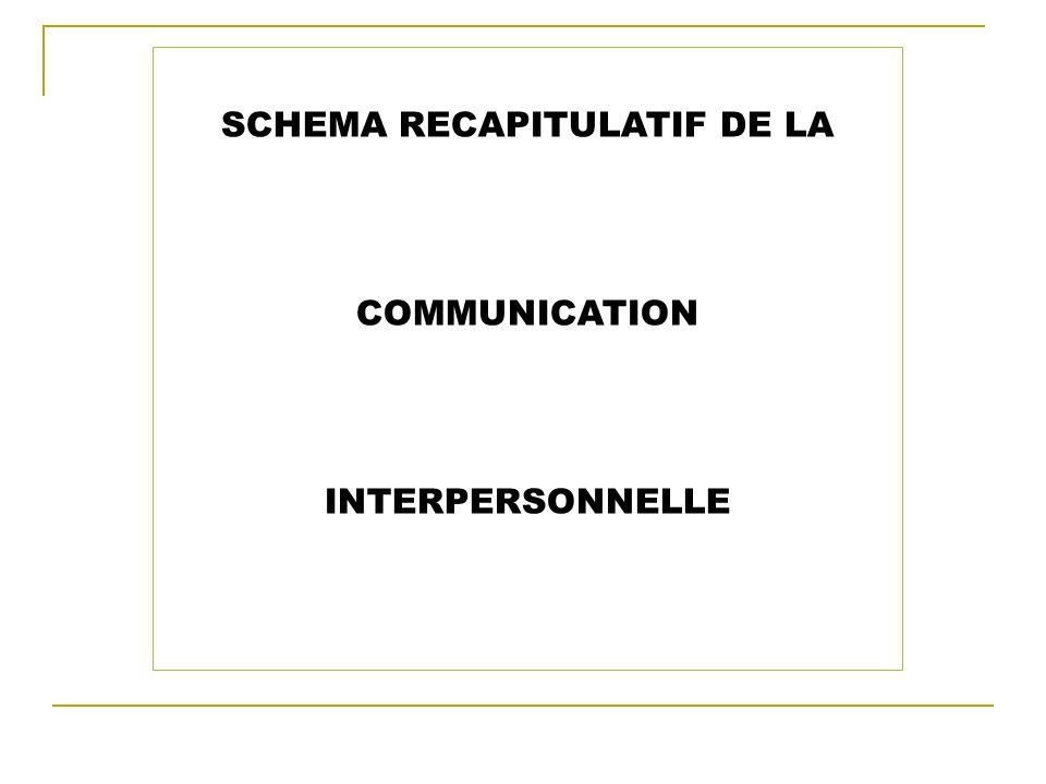 SCHEMA RECAPITULATIF DE LA