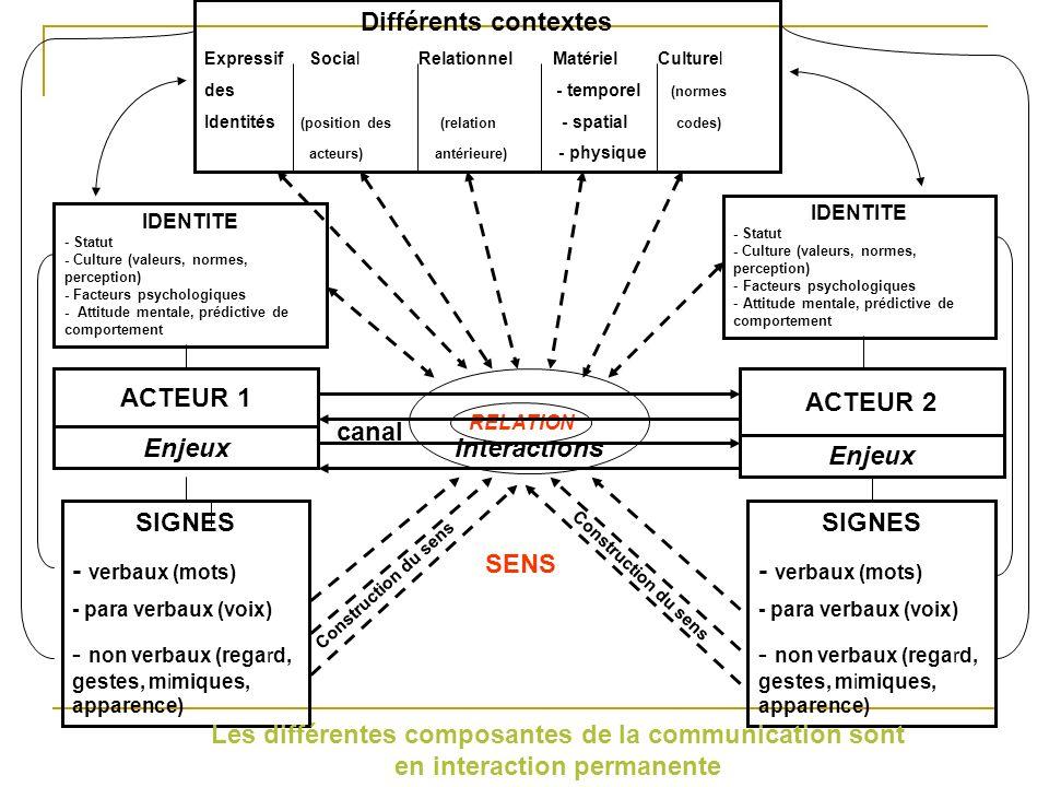 non verbaux (regard, gestes, mimiques, apparence) SIGNES