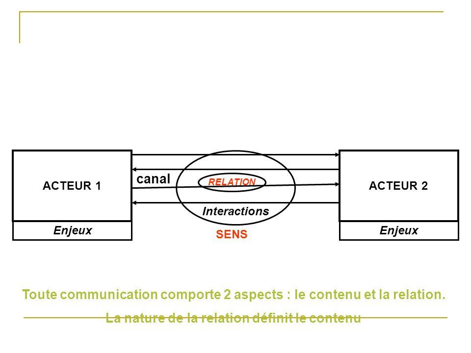 Toute communication comporte 2 aspects : le contenu et la relation.