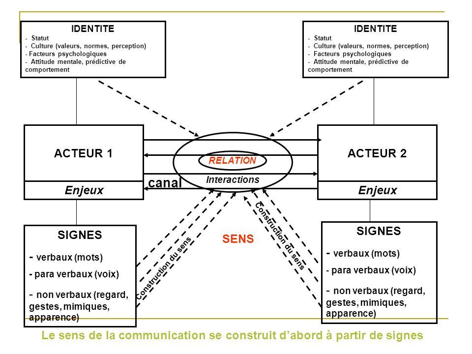 Le sens de la communication se construit d'abord à partir de signes