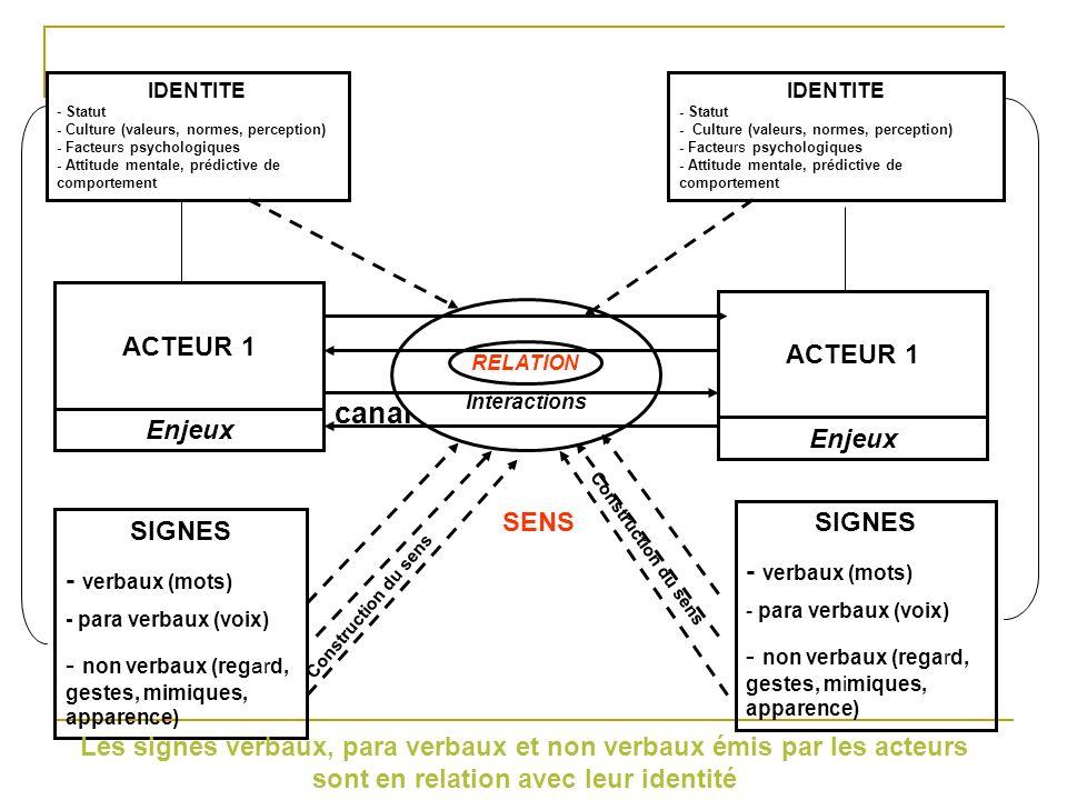 canal ACTEUR 1 ACTEUR 1 Enjeux Enjeux SENS SIGNES - verbaux (mots)
