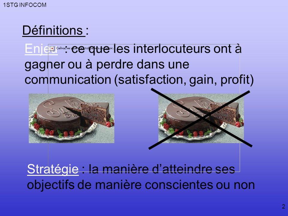 1STG INFOCOM Définitions : Enjeu : ce que les interlocuteurs ont à gagner ou à perdre dans une communication (satisfaction, gain, profit)