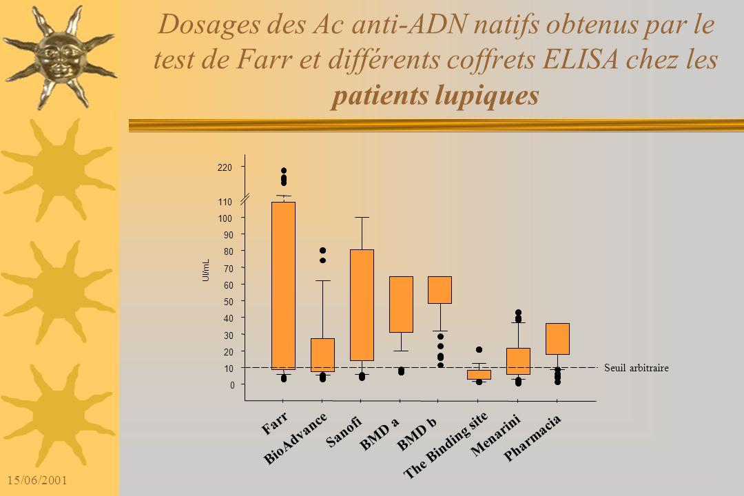Dosages des Ac anti-ADN natifs obtenus par le test de Farr et différents coffrets ELISA chez les patients lupiques
