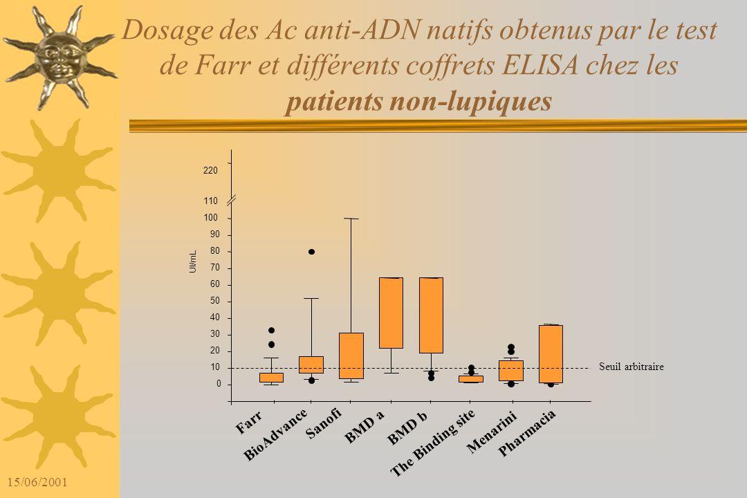 Dosage des Ac anti-ADN natifs obtenus par le test de Farr et différents coffrets ELISA chez les patients non-lupiques