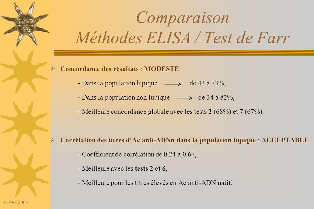 Comparaison Méthodes ELISA / Test de Farr