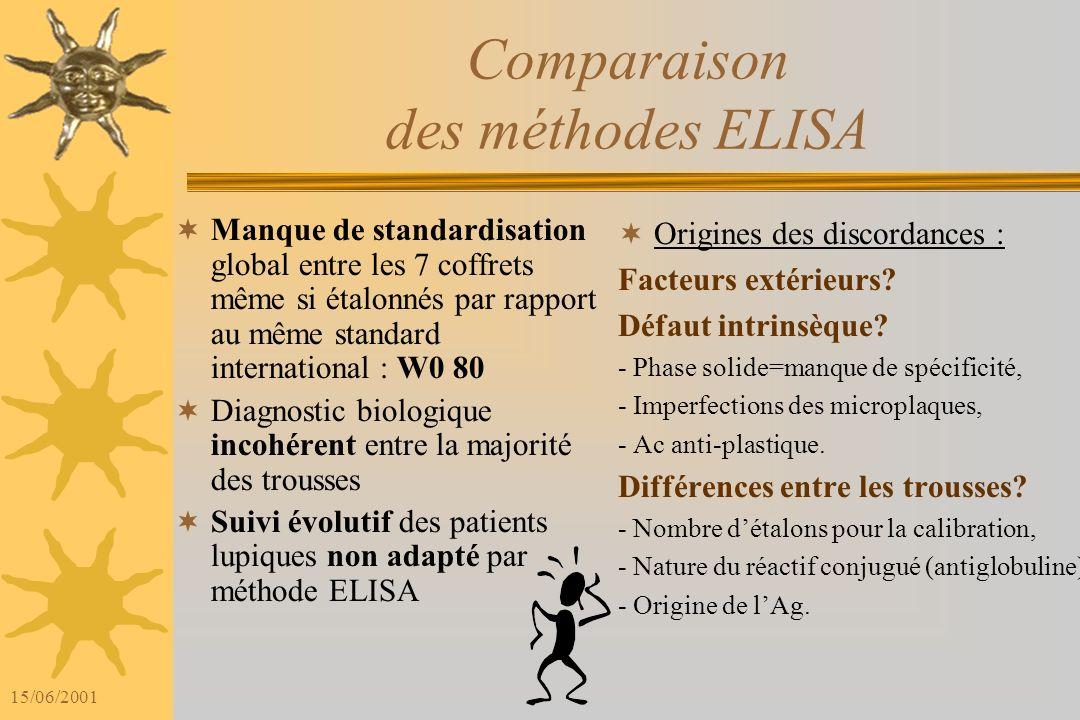 Comparaison des méthodes ELISA