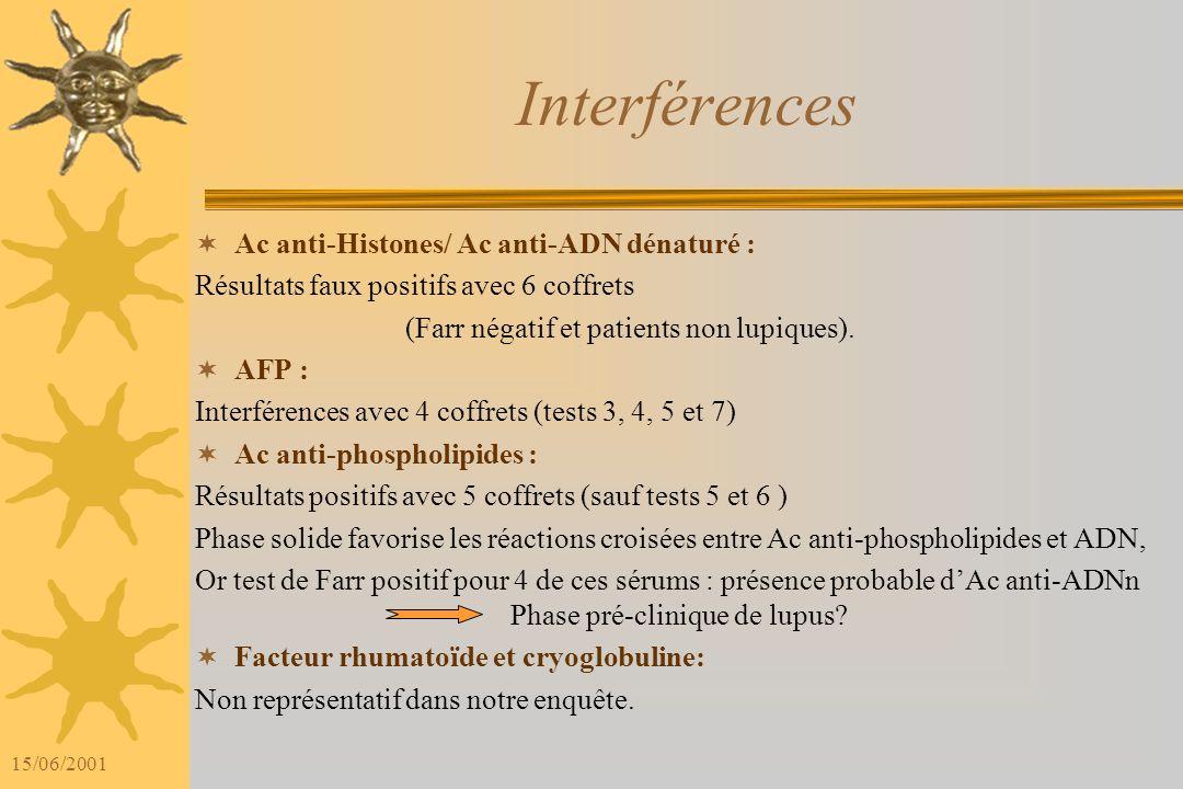Interférences Ac anti-Histones/ Ac anti-ADN dénaturé :