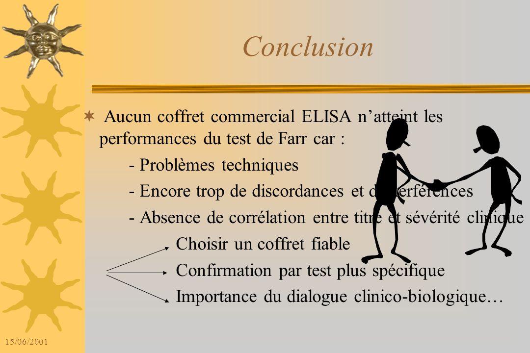 Conclusion Aucun coffret commercial ELISA n'atteint les performances du test de Farr car : - Problèmes techniques.